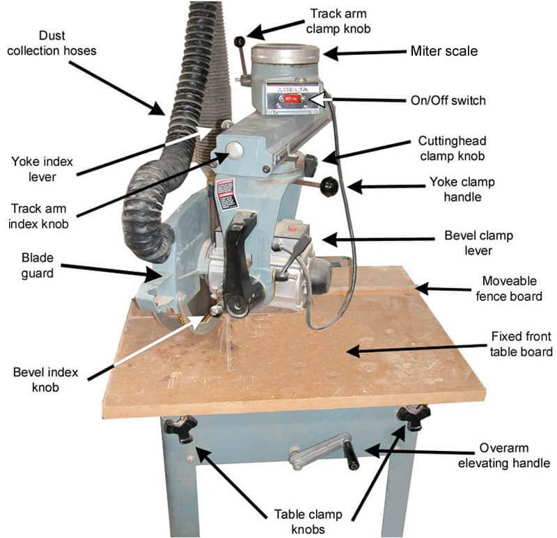 uses-of-a-radial-arm-saw